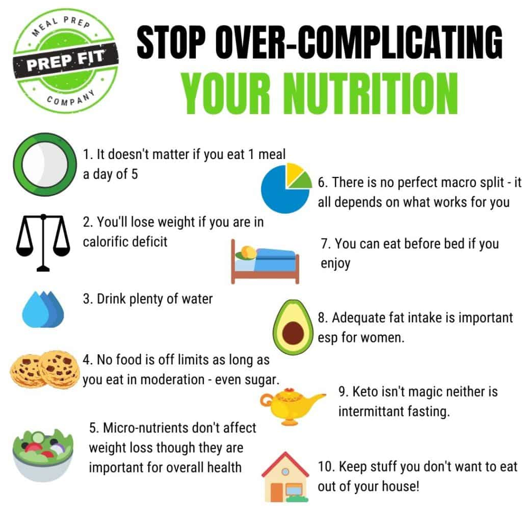 Stop Over Complicating Your Nutrition Prep Fit